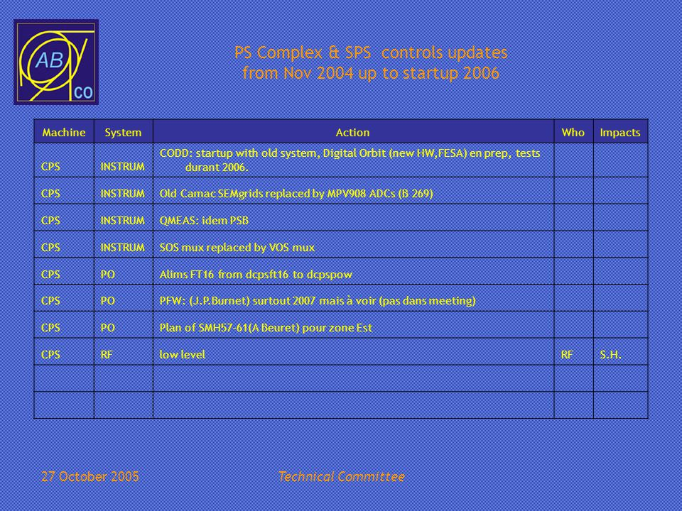 27 October 2005Technical Committee PS Complex & SPS controls updates from Nov 2004 up to startup 2006 MachineSystemActionWhoImpacts SPSAPPLICBred: changed to allow more than 60 FECs (on SPS) SPSDSCBlocking->TTL adapters for remote reset on RIO8064 to be changedCO SPSTimingReplace TG3s by CTRVs in Faraday CageCO, RF SPSAPPLICRF- applics to modify for new Timing in Faraday cageCO-RF SPSSL-Equip not CMW compatibleCO SPSC-Tree replaced by LSACO-OP SPSTZ compatibility ( C-tree, SL-EQUIP/SEM, ROCS)CO SPSSetting management for RF,Kicker,Ring Orbit..OP SPSNew HW Interlocks (CNGS, TT60…)CO SPSSSIS (Needs CCC HW)CO-OP SPSMove to FESA of BDI equipment SPSMulti-Cycle Logging (Statistics)OP SPSVACMove to PVSS-v3, include North AreaVAC APPLIC VAC statistics (windows) pgm for PSB: get rid of J.M.Elyn's pgm: work agreed to be done by AT/VAC VAC
