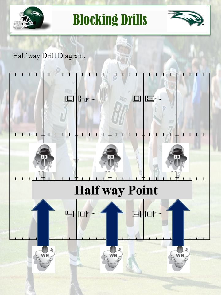 Blocking Drills Mirror Drill Diagram; WR will Mirror Defenders Movement