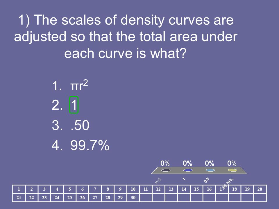 2) What is the relationship between the mean and the median of a symmetric density curve.