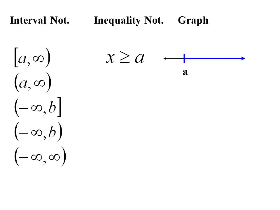 Ex.1Solving a Linear Inequality Ex. 2 Mult.