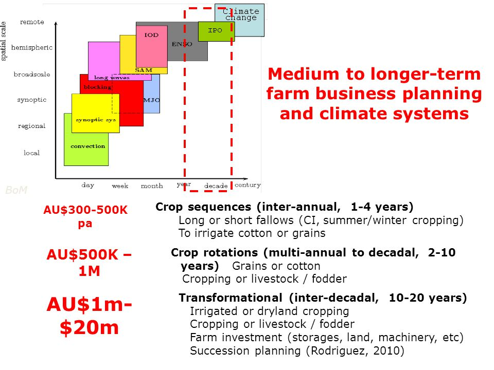 Crop sequences (inter-annual, 1-4 years) Long or short fallows (CI, summer/winter cropping) To irrigate cotton or grains Crop rotations (multi-annual to decadal, 2-10 years) Grains or cotton Cropping or livestock / fodder Transformational (inter-decadal, 10-20 years) Irrigated or dryland cropping Cropping or livestock / fodder Farm investment (storages, land, machinery, etc) Succession planning (Rodriguez, 2010) Medium to longer-term farm business planning and climate systems AU$300-500K pa AU$500K – 1M AU$1m- $20m BoM