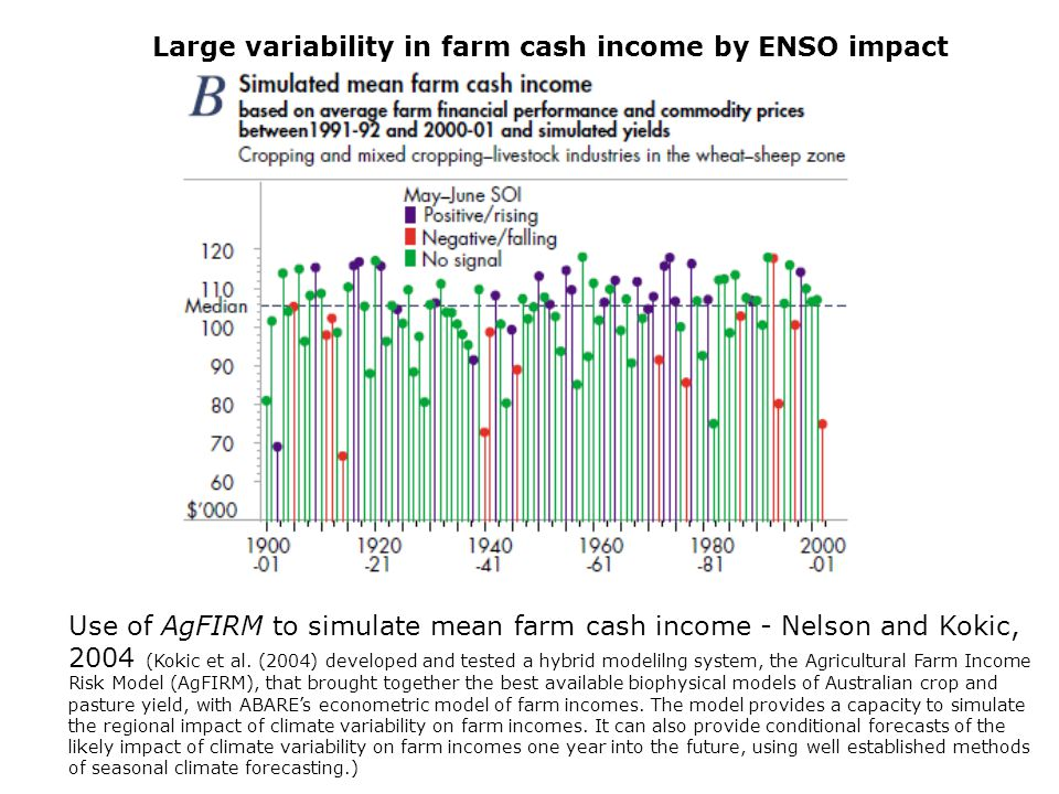 Use of AgFIRM to simulate mean farm cash income - Nelson and Kokic, 2004 (Kokic et al.