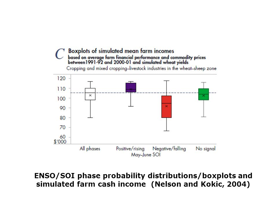 ENSO/SOI phase probability distributions/boxplots and simulated farm cash income (Nelson and Kokic, 2004)