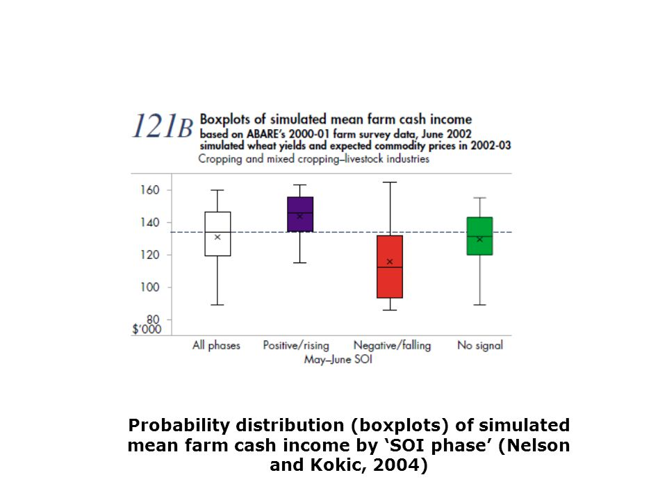 Probability distribution (boxplots) of simulated mean farm cash income by 'SOI phase' (Nelson and Kokic, 2004)