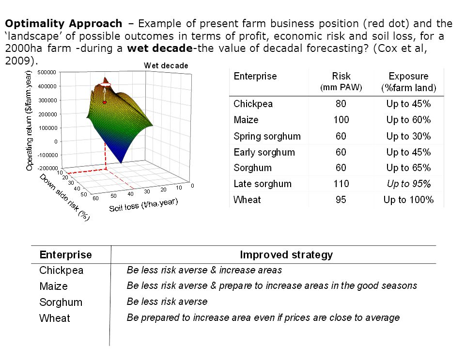 Wet decade Optimality Approach – Example of present farm business position (red dot) and the 'landscape' of possible outcomes in terms of profit, economic risk and soil loss, for a 2000ha farm -during a wet decade-the value of decadal forecasting.