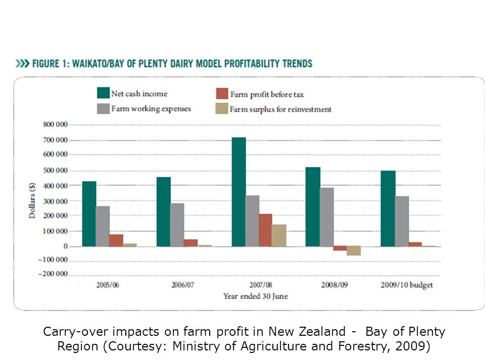 Carry-over impacts on farm profit in New Zealand - Bay of Plenty Region (Courtesy: Ministry of Agriculture and Forestry, 2009)