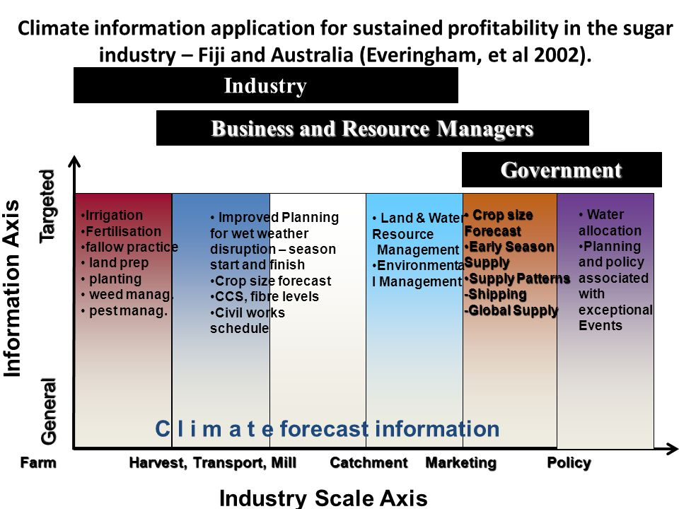Climate information application for sustained profitability in the sugar industry – Fiji and Australia (Everingham, et al 2002).