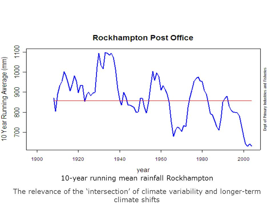 10-year running mean rainfall Rockhampton The relevance of the 'intersection' of climate variability and longer-term climate shifts