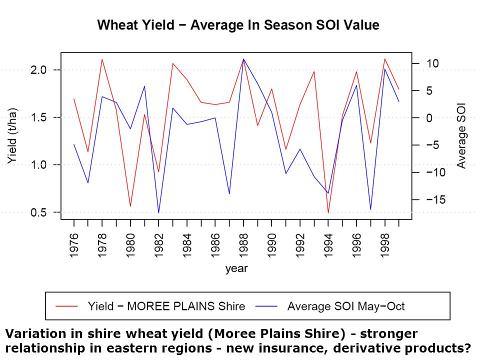 Variation in shire wheat yield (Moree Plains Shire) - stronger relationship in eastern regions - new insurance, derivative products?
