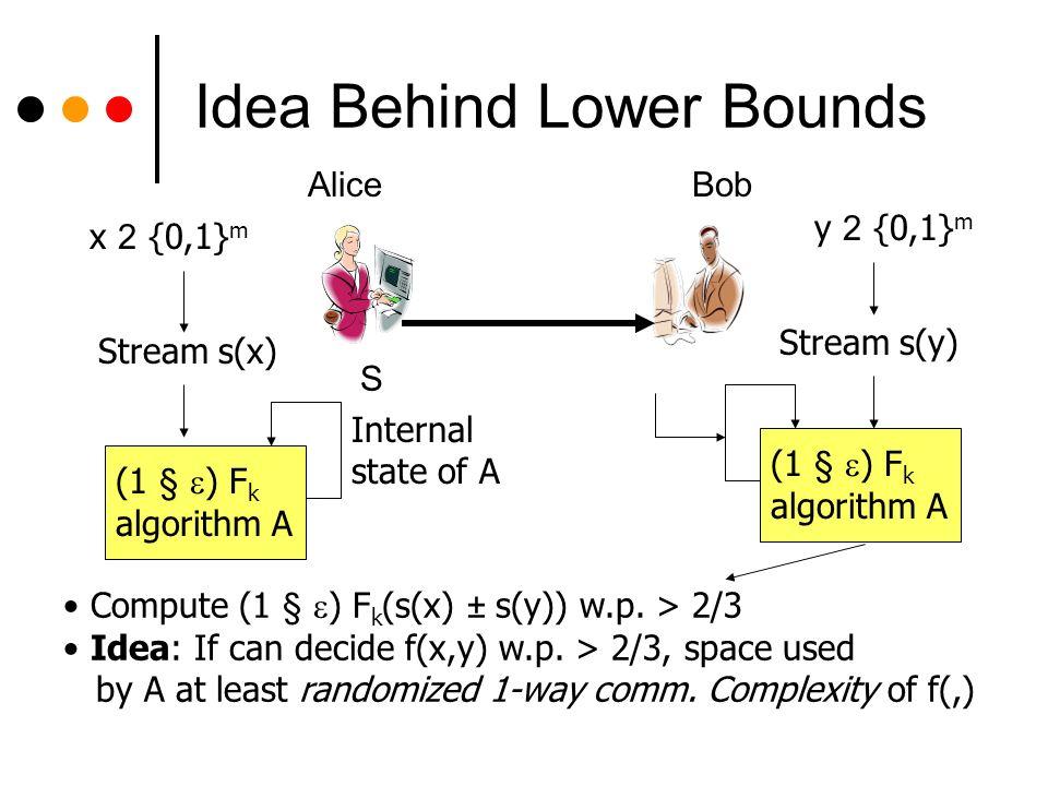 Randomized 1-way comm.complexity Boolean function f: X £ Y .