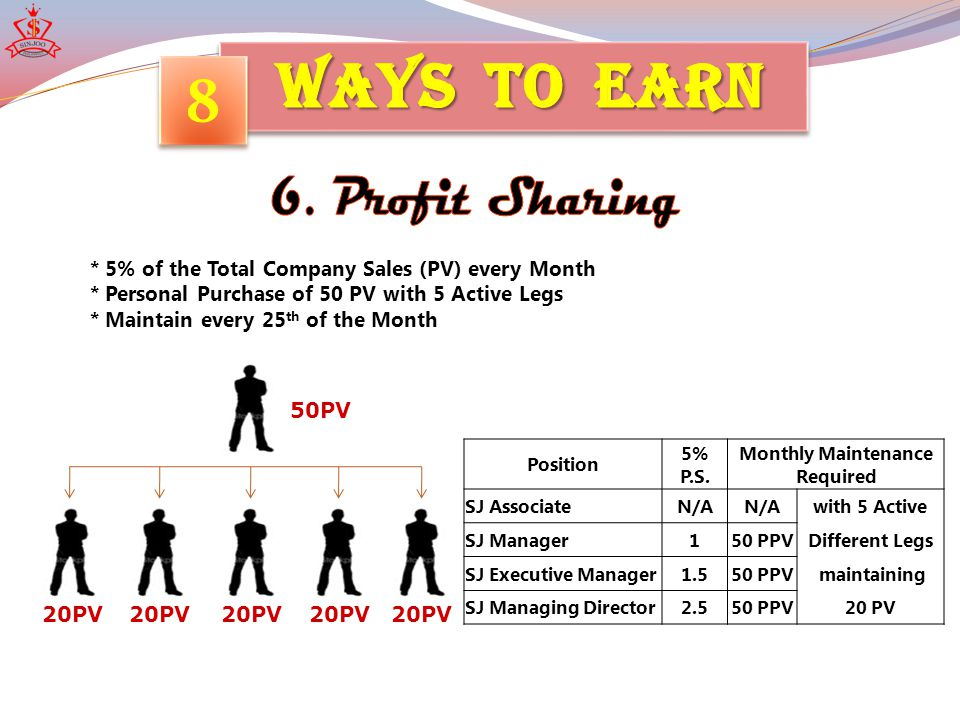 8 8 * Earn 3% Monthly Override Bonus (MOB) * Requirement Build 5 Pick-up Outlet (PO) under you PO#1PO#5PO#4PO#3PO#2 SAMPLE INCOME: Each P.O.