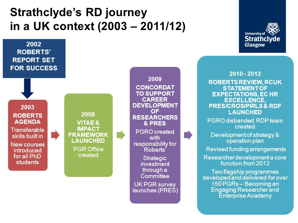 The Researcher Development Programme (RDP) provides comprehensive professional and personal development training and opportunities to support Strathclyde's vibrant early career research community RDP provides over 100 transferable skills-related training opportunities each year including:  workshops  seminars  challenges  residential & collaborative programmes  e-learning  1:1 training sessions  resources, including publications and videos  career management tools Programme shortlisted in 2011 & 2012 for Outstanding Support for Early Career Researchers
