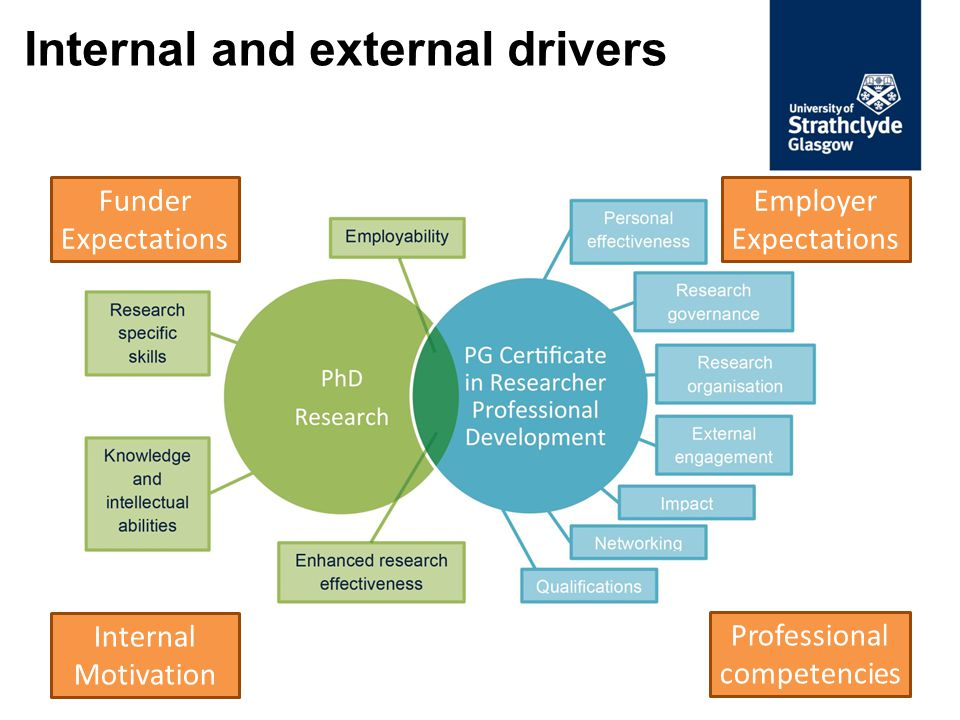 How was the PG Certificate developed.