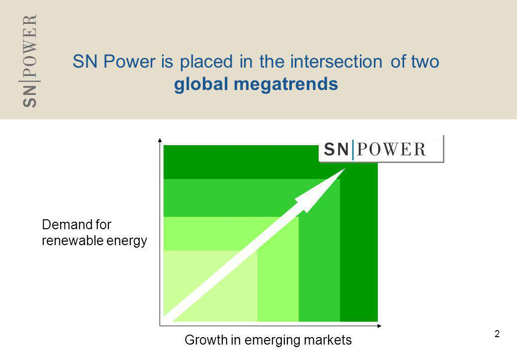 3 Mission To become a leading hydropower company in emerging markets, contributing to economic growth and sustainable development