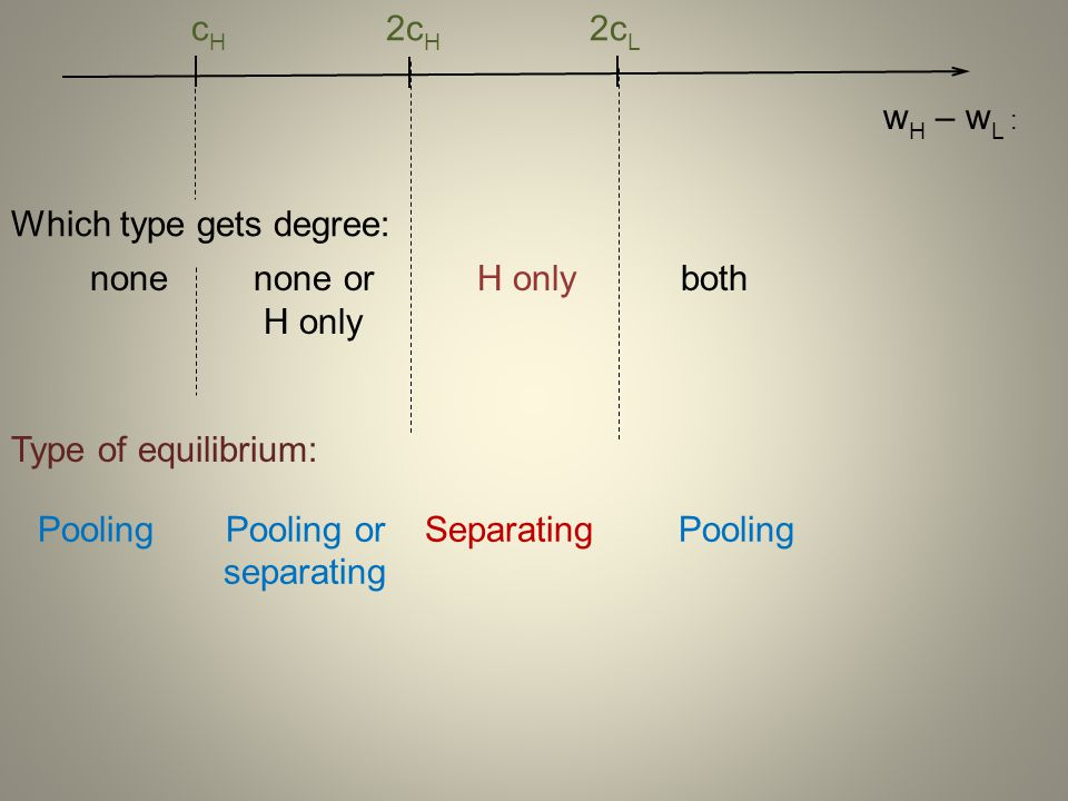Separating equilibrium leads to higher efficiency (think of an analogy with the lemons model).