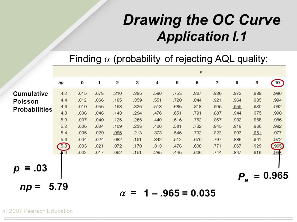 © 2007 Pearson Education Finding  (probability of accepting LTPD quality: p =.08 np =15.44 Pa =Pa = 0.10  = P a = 0.10 Drawing the OC Curve Application I.1 Cumulative Poisson Probabilities