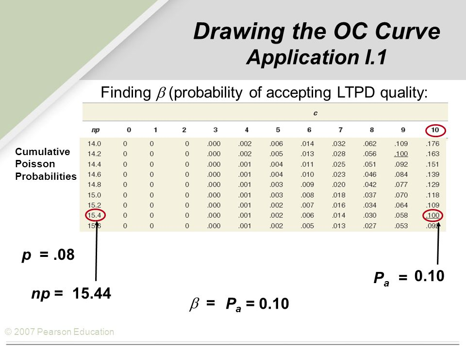 © 2007 Pearson Education Drawing the OC Curve Application I.1