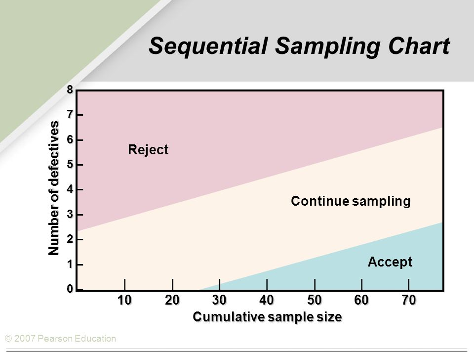 © 2007 Pearson Education Sequential Sampling Chart 8 8 – 7 7 – 6 6 – 5 5 – 4 4 – 3 3 – 2 2 – 1 1 – 0 0 – Reject Decision to reject Continue sampling Accept Cumulative sample size ||||||| 10203040506070 Number of defectives