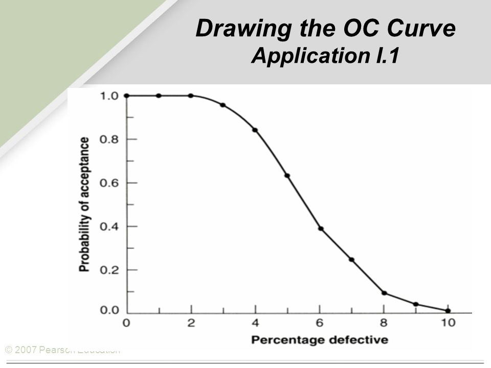 © 2007 Pearson Education Understanding Changes in the OC Curve (with c = 1) 1.0 – 0.9 – 0.8 – 0.7 – 0.6 – 0.5 – 0.4 – 0.3 – 0.2 – 0.1 – 0.0 – |||||||||| 12345678910 (AQL) (LTPD) Proportion defective (hundredths) Probability of acceptance Producer'sConsumer'sRisk n (p = AQL)(p = LTPD)