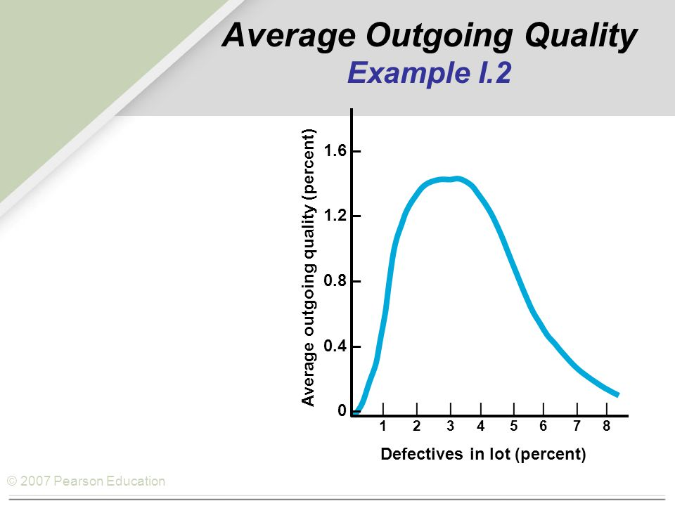 © 2007 Pearson Education AOQL 1.6 – 1.2 – 0.8 – 0.4 – 0 – ||||||||12345678||||||||12345678 Defectives in lot (percent) Average outgoing quality (percent) Average Outgoing Quality Example I.2