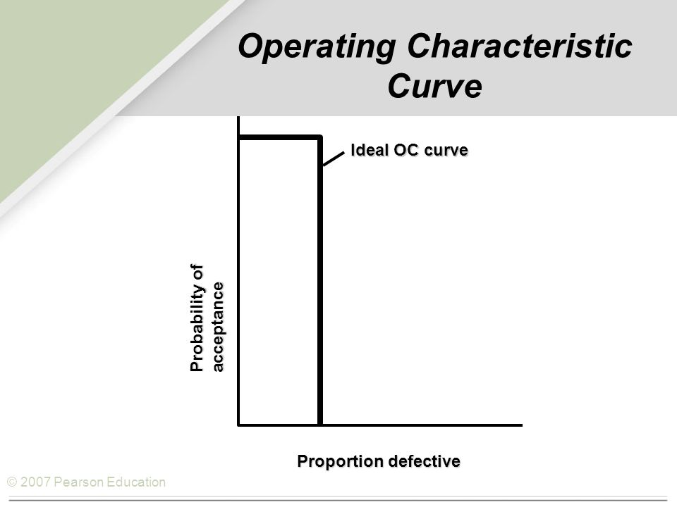 © 2007 Pearson Education Operating Characteristic Curve Ideal OC curve Typical OC curve Probability of acceptance Proportion defective