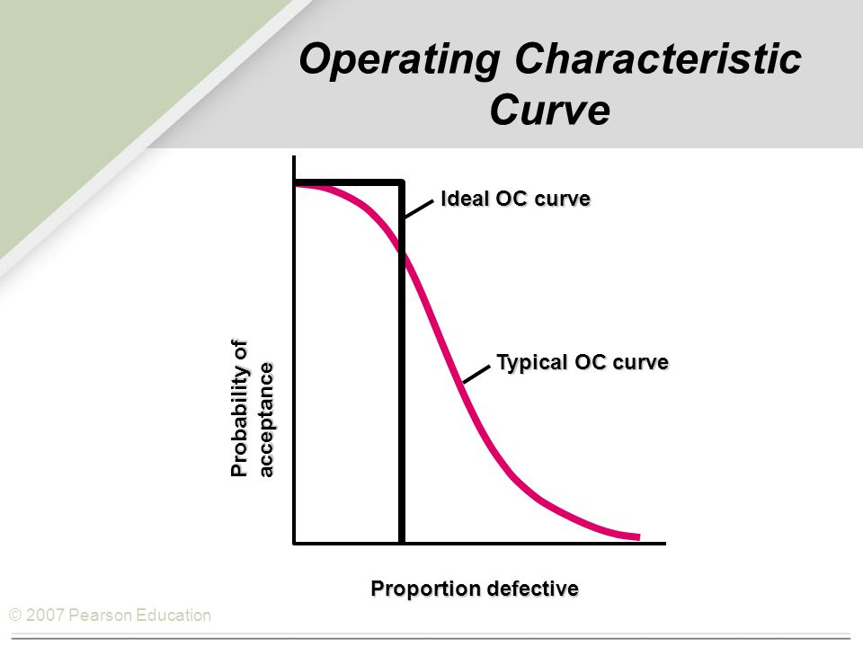 © 2007 Pearson Education Operating Characteristic Curve  1.0  Ideal OC curve Typical OC curve AQL LTPD Probability of acceptance Proportion defective