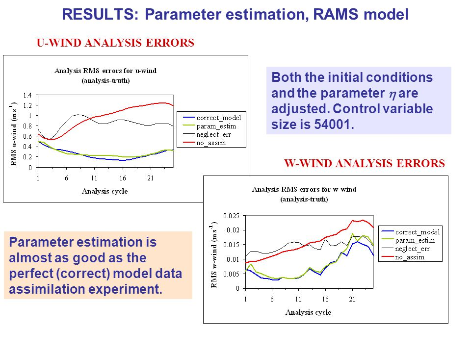 RESULTS: Parameter estimation, RAMS model Both the initial conditions and the parameter  are adjusted.