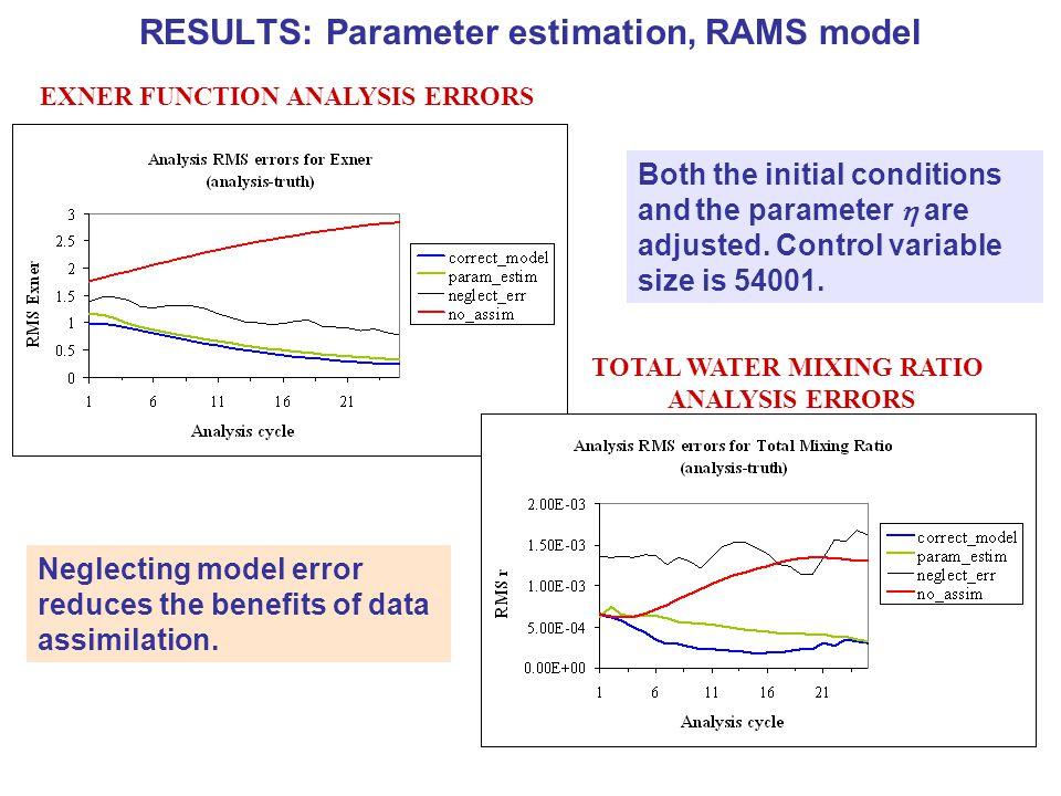 RESULTS: Parameter estimation, RAMS model Estimated parameter value is close to the true parameter value.