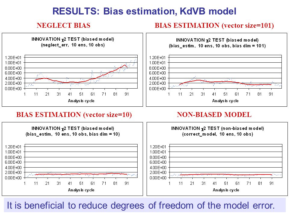 RESULTS: Bias estimation, KdVB model Augmented analysis error covariance matrix is updated in each data assimilation cycle.