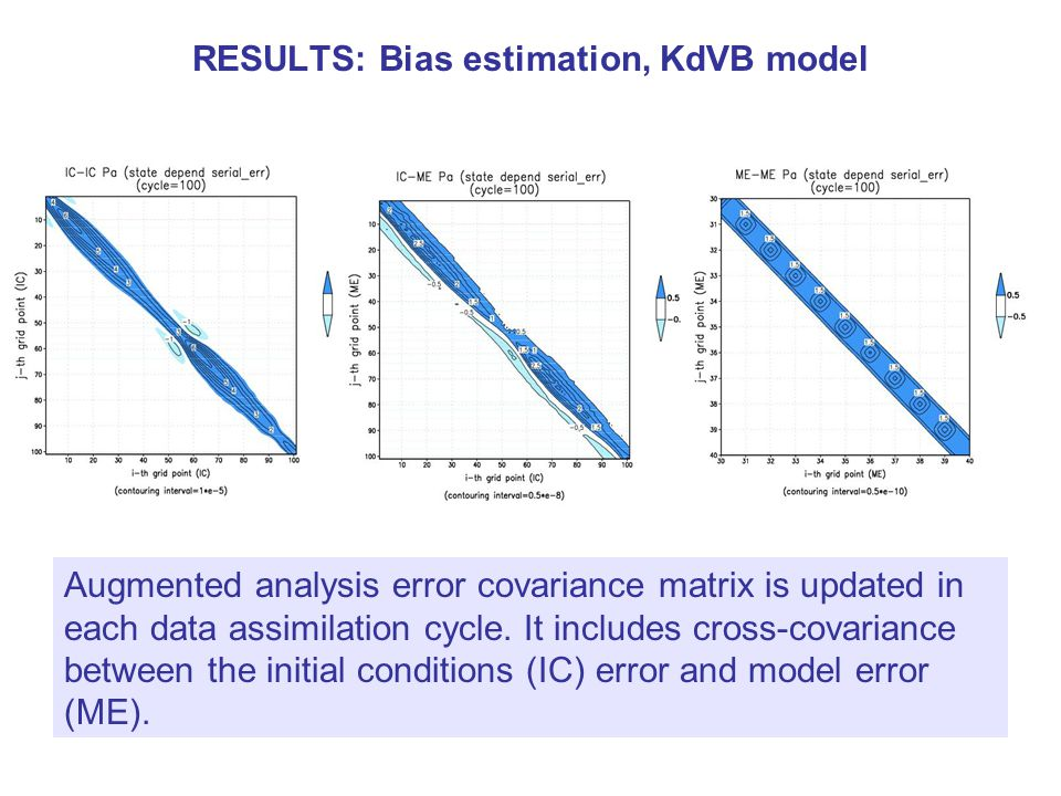 An experiment with a simple state dependent model error Estimate state dependent model error .