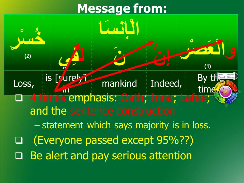وَالْعَصْرِ (1) إِنَّ الْإِنسَا نَلَفِي خُسْرٍ (2) By the time, Indeed,mankind is [surely] in Loss, Message from:  4 times emphasis: Oath; Inna; Lafee; and the sentence construction –statement which says majority is in loss.