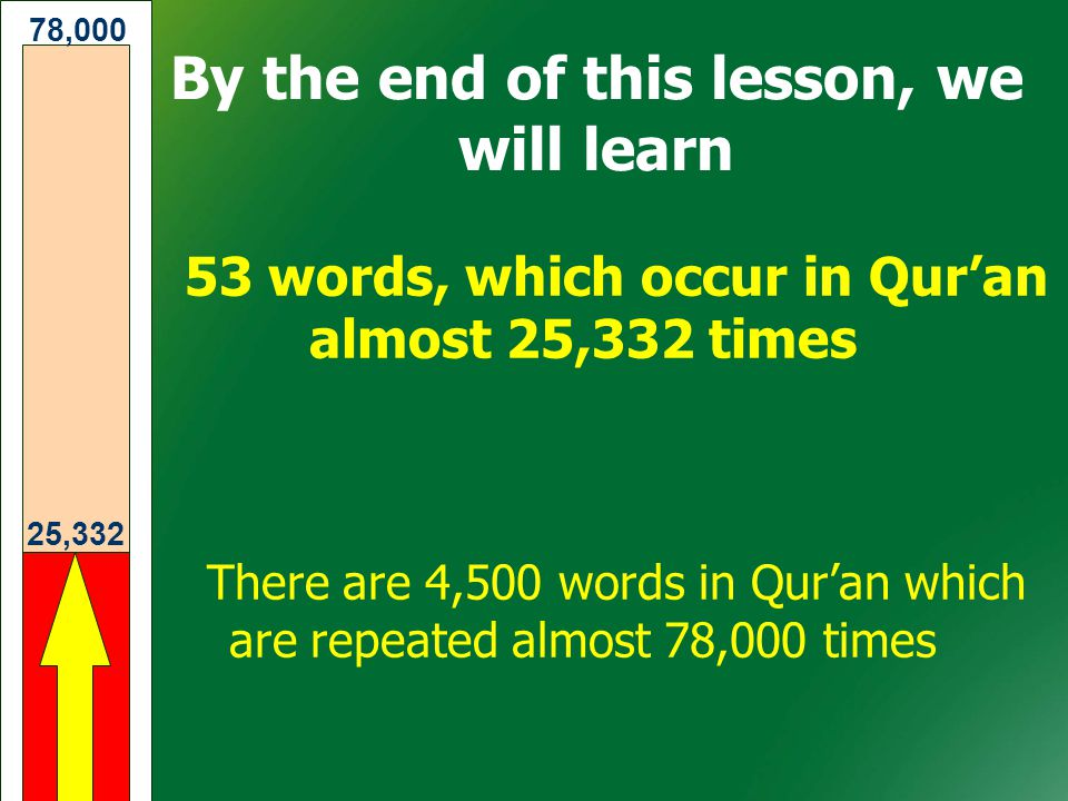 53 words, which occur in Qur'an almost 25,332 times There are 4,500 words in Qur'an which are repeated almost 78,000 times 25,332 78,000 By the end of this lesson, we will learn