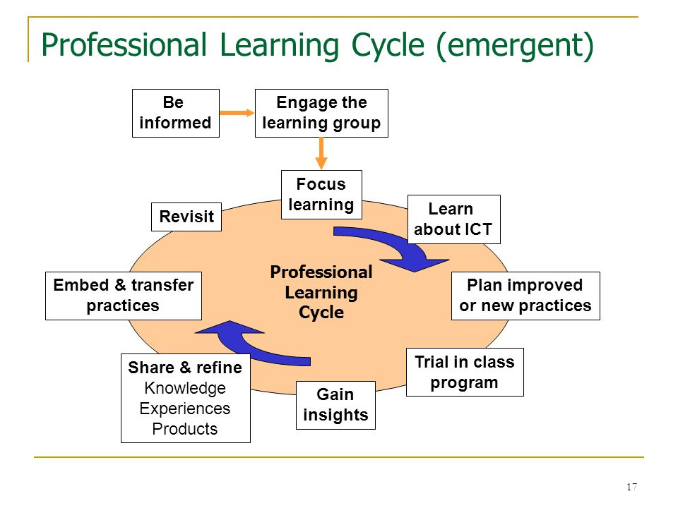 18 The emergent PL process 1.Be informed 2.Engage the learners as a group 3.Focus the learning: using IT in situ 4.Learn about the ICT application/device 5.Plan new/improved practices incorporating ICT 6.Apply practices in class programs (asap) 7.Observe experiences  insights 8.Share & refine knowledge, experiences & insights 9.Extend & embed practices 10.Revisit as required