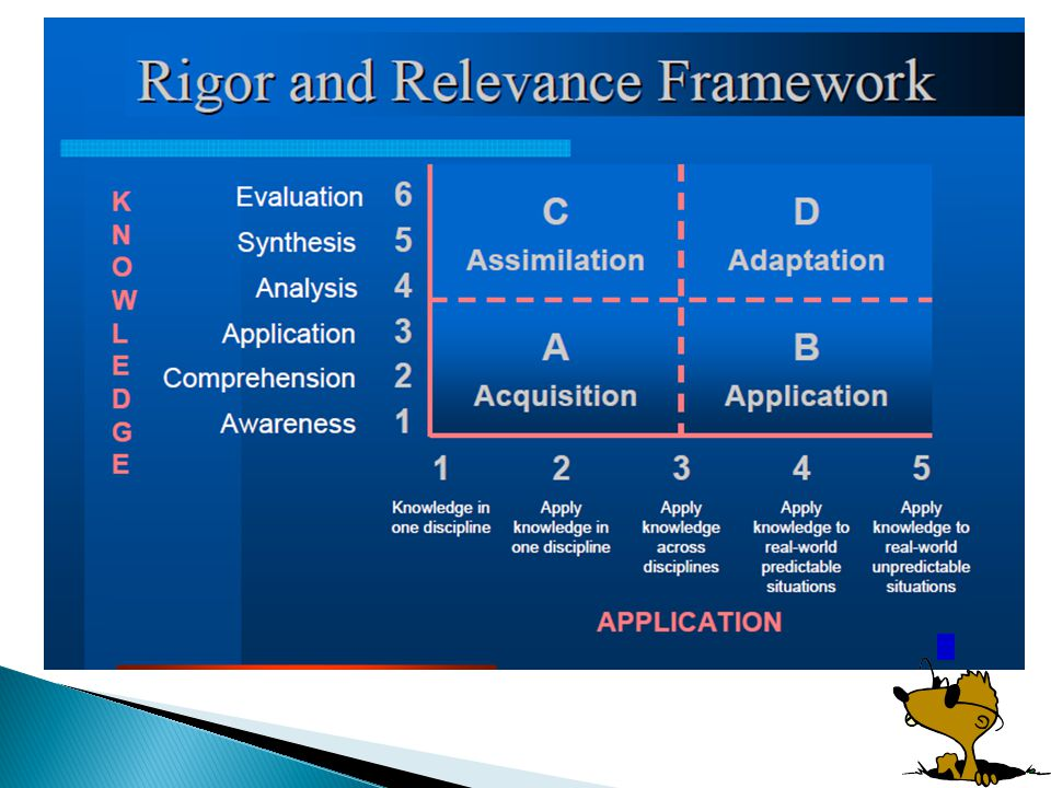 RIGORRIGOR RELEVANCE A (Acquisition) B (Application) D (Adaptation) C (Assimilation) Rigor/Relevance Framework Memorize names, locations and capital cities of U.S.