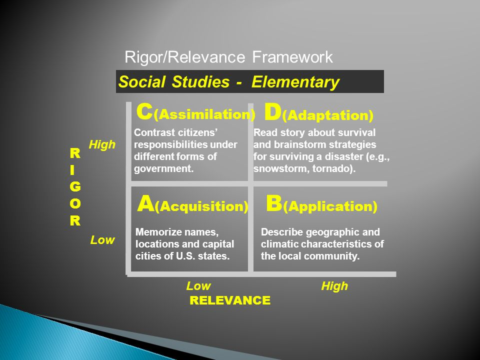 RIGORRIGOR RELEVANCE A (Acquisition) B (Application) D (Adaptation) C (Assimilation) Rigor/Relevance Framework Demonstrate web development software functions.