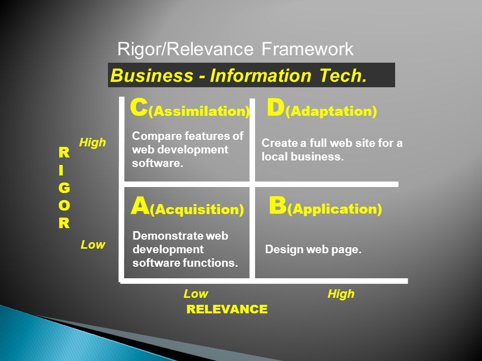 RIGORRIGOR RELEVANCE A (Acquisition) B (Application) D (Adaptation) C (Assimilation) Rigor/Relevance Framework Locate information in technical writing.
