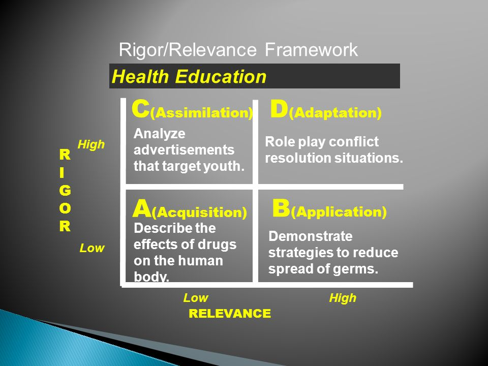 RIGORRIGOR RELEVANCE A (Acquisition) B (Application) D (Adaptation) C (Assimilation) Rigor/Relevance Framework Construct models of molecules using toothpicks, round objects.