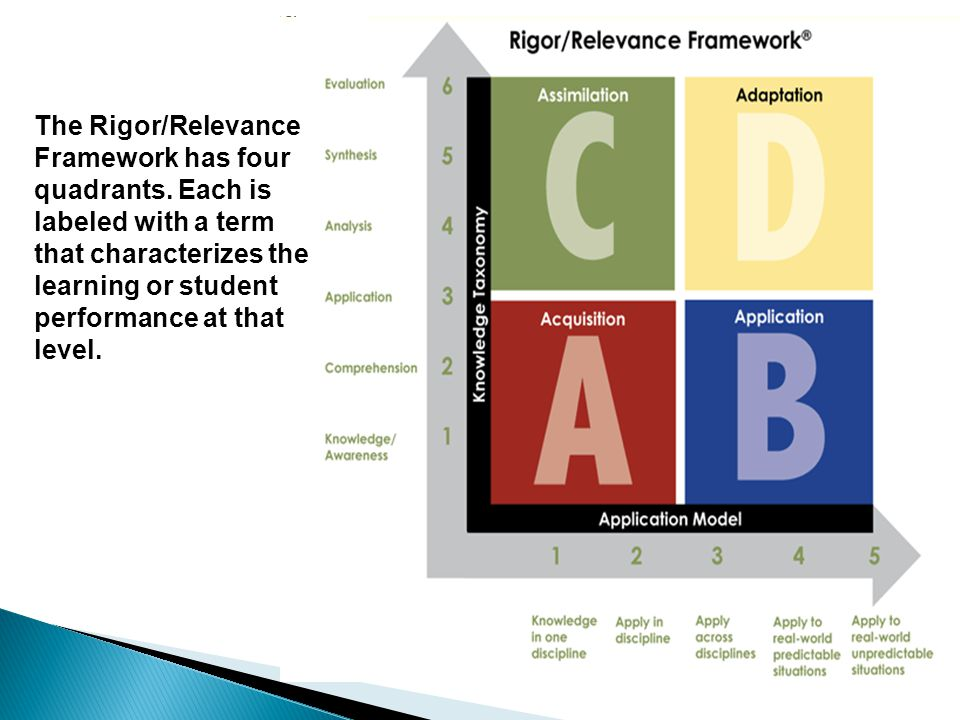  Question 3– Match the following examples involving technical reading & writing with the correct quadrant.