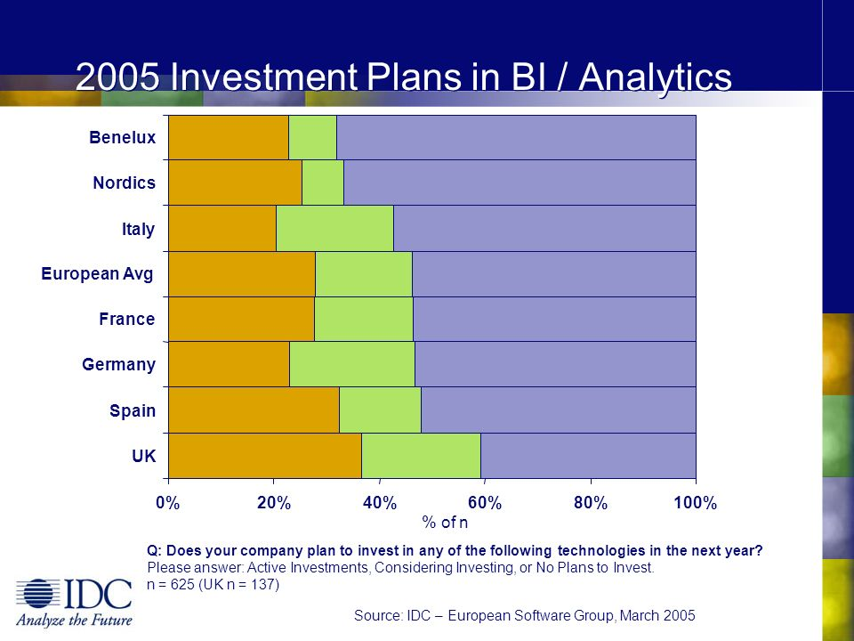 2005 Investment Plans in BI / Analytics Q: How important are the each of these areas for your business intelligence/analytics projects.