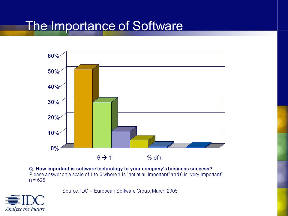 The Value of Software 0% 5% 10% 15% 20% 25% 30% 35% 40% 45% Q: Are you getting the expected value from your software solutions.