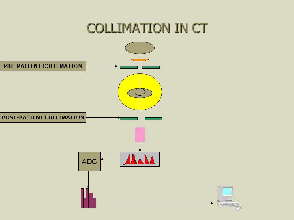 BASIC DATA AQUSITION SCHEME IN CT ADC FILTRATION