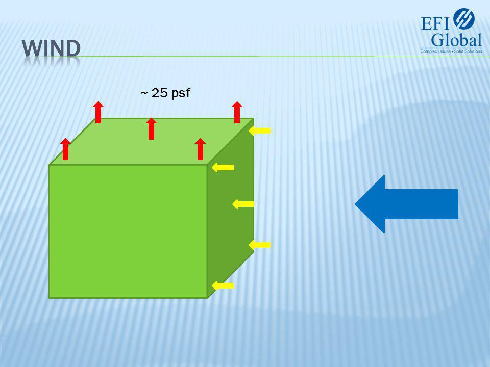 25 psf For roof slope < 7 degrees 45 psf 70 psf