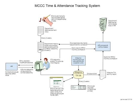 MCCC Time & Attendance Tracking System Last revised 3/31/04 Integrow T/A db Department attendance hard copy Employee manually records attendance daily.