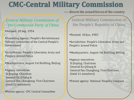 Central Military Commission of the Communist Party of China Central Military Commission of the People's Republic of China  Formed: 28 Sep, 1954  Preceding.
