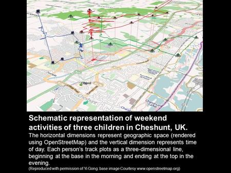 Schematic representation of weekend activities of three children in Cheshunt, UK. The horizontal dimensions represent geographic space (rendered using.