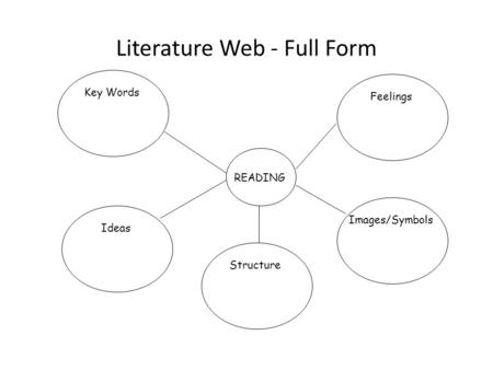 Literature Web - Full Form Key Words READING Feelings Ideas Structure Images/Symbols.
