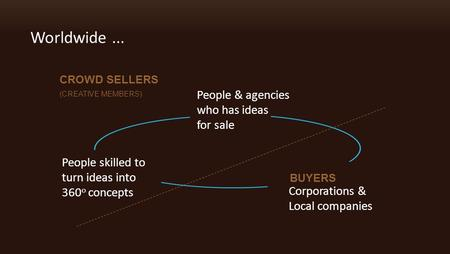 Worldwide... People & agencies who has ideas for sale Corporations & Local companies People skilled to turn ideas into 360 o concepts CROWD SELLERS (CREATIVE.