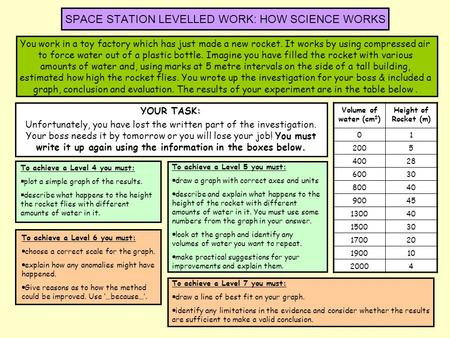 SPACE STATION LEVELLED WORK: HOW SCIENCE WORKS YOUR TASK: Unfortunately, you have lost the written part of the investigation. Your boss needs it by tomorrow.