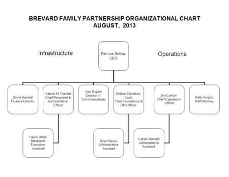 BREVARD FAMILY PARTNERSHIP ORGANIZATIONAL CHART AUGUST, 2013 Patricia Nellius CEO Gloria Hensler Finance Director Valerie M. Randall Chief Personnel &