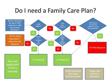 Do I need a Family Care Plan? SM has child under the age of 19/is pregnant or adult special needs dependent^ Is SM Single*? Is SM Dual Military? Custody.
